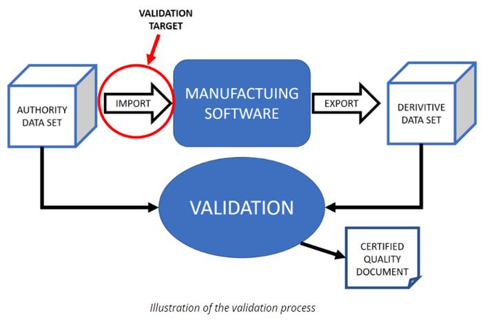 Illustration of validation process