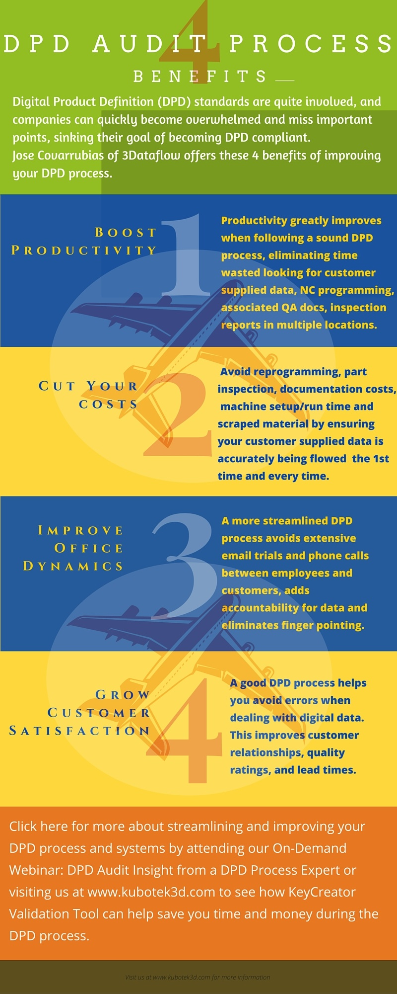 [Infographic] A Quick Look at Improving Your DPD Audit Process