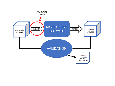 Benefits of Using 3D Translation Validation Software in Manufacturing